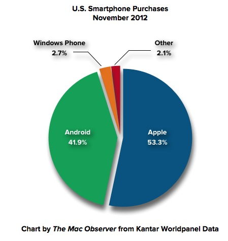 Kantar Worldpanel US Smartphone Purchases