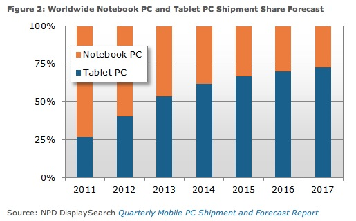 DisplaySearch 2013 Tablets vs Notebooks