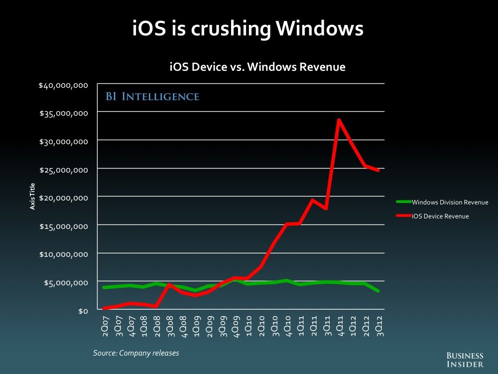 iOS vs Windows