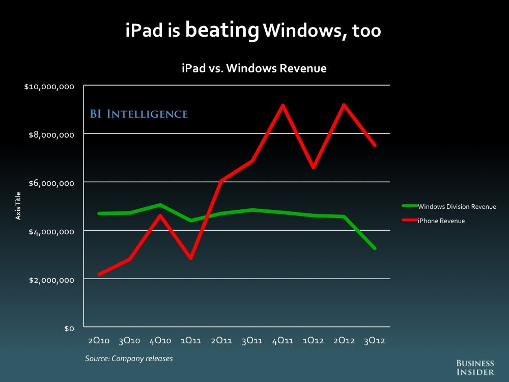 iPad vs Windows Revenue