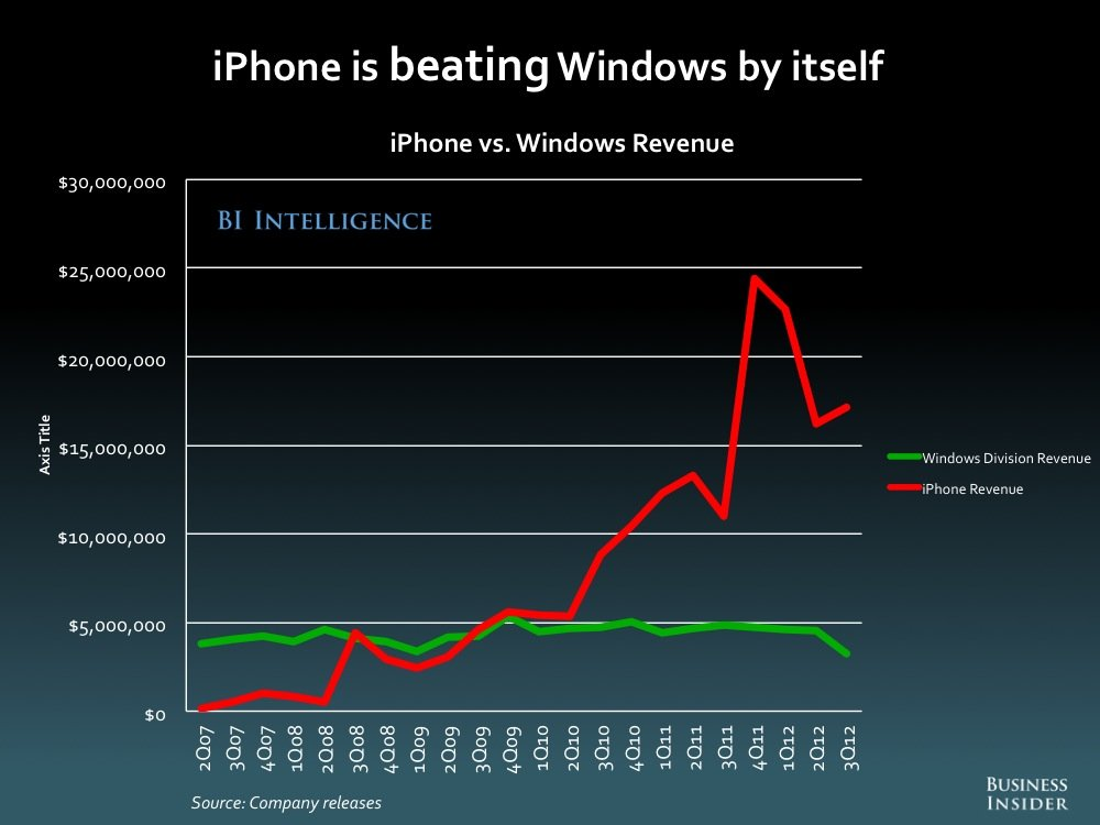 iPad vs Windows Revenue Business Insider