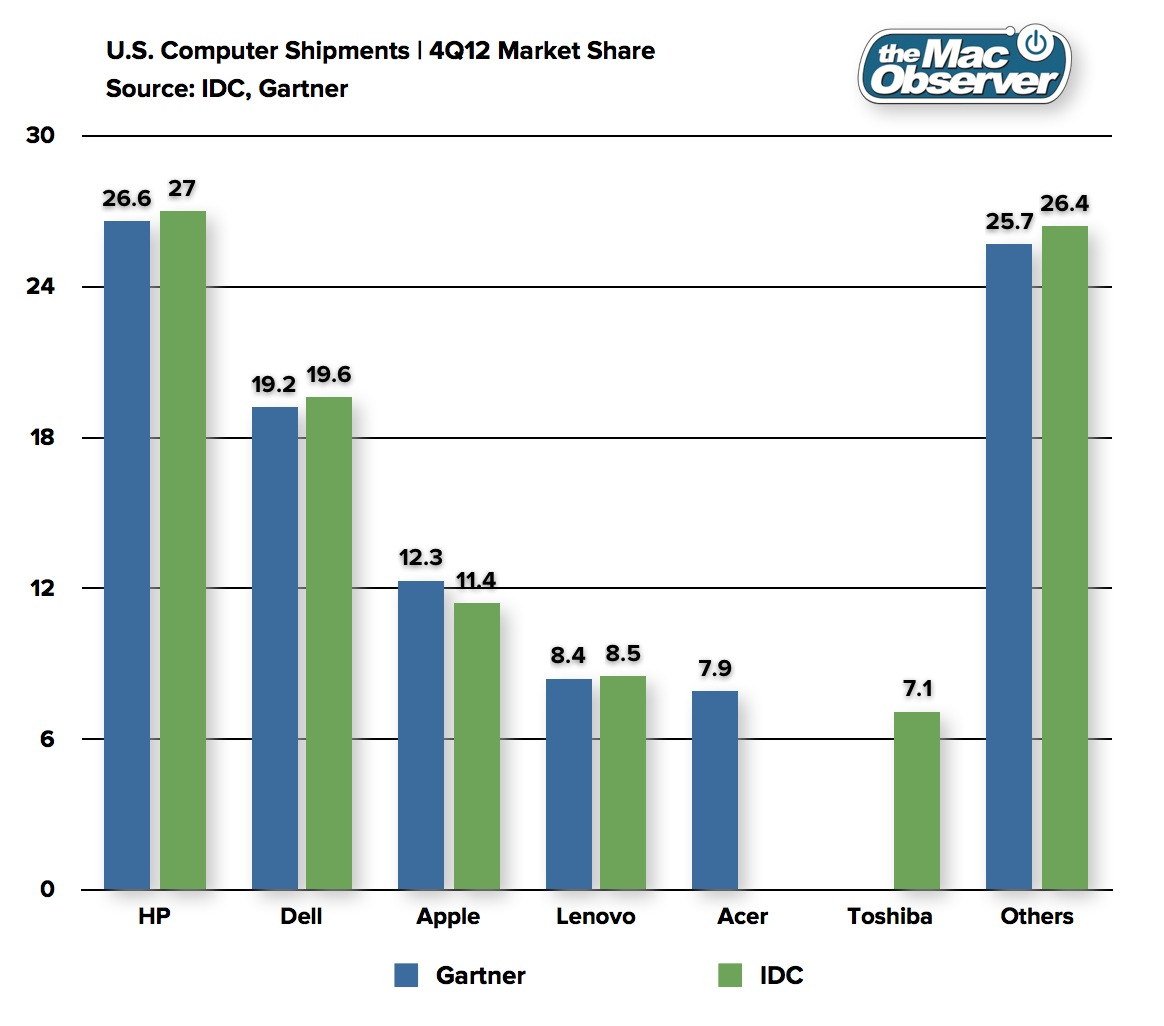 Gartner IDC US 4Q2012 PC Shipments
