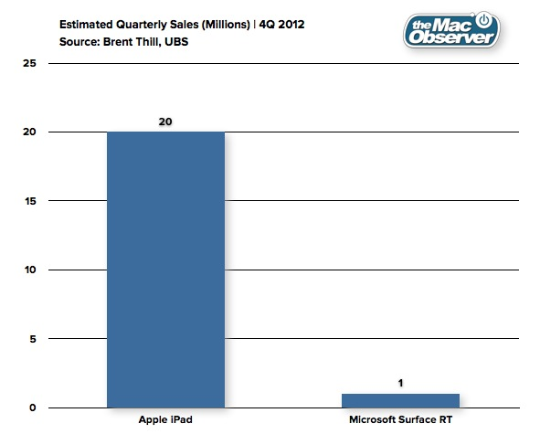 iPad vs Surface RT Sales Estimates