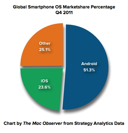 Global Smartphone Shipments Android Apple 2011-2012