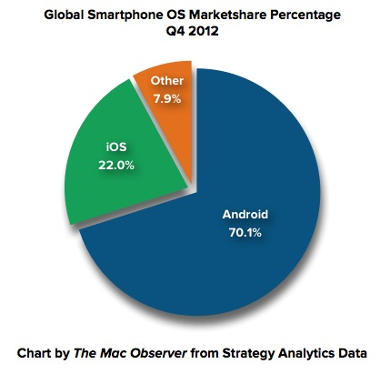 Global Smartphone Sales Apple Android 2011 2012