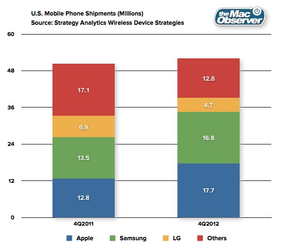 4Q 2012 U.S. Mobile Phone Shipments Apple Number 1