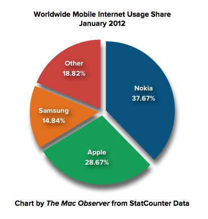 Nokia's mobile activity dominance in 2012...