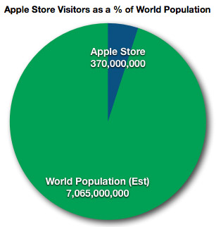 Apple Store vs. Global Population