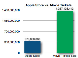 Apple Store vs. Movie Tickets