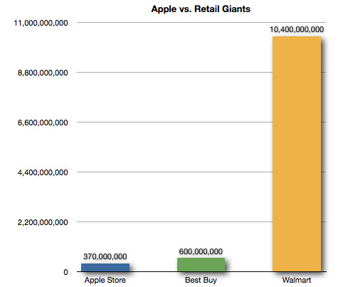 Apple Store vs. Retail Giants