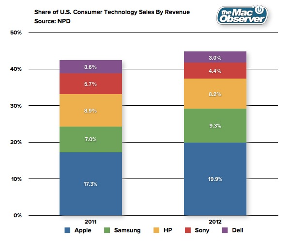 NPD Consumer Revenue Share 2012