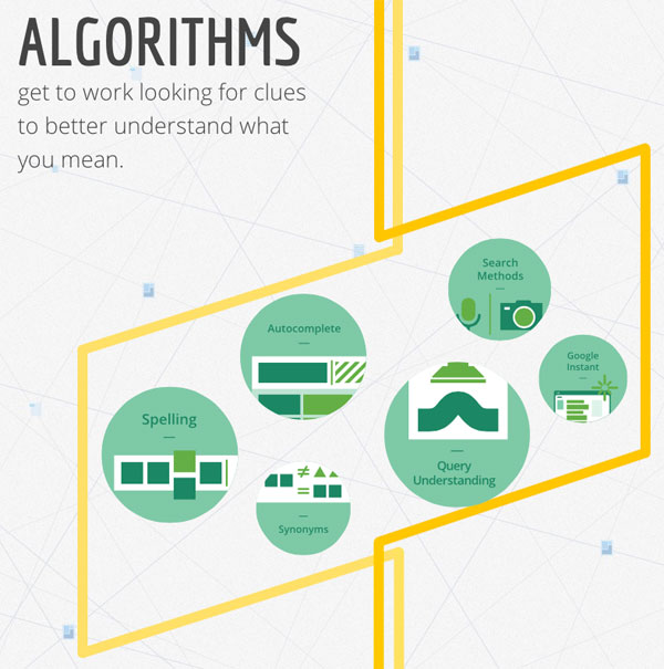 Google Offers Interactive Infographic on 'How Search Works'