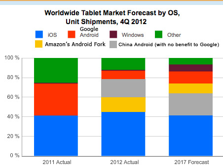 Breaking Android Tablet Share by Actual Platform