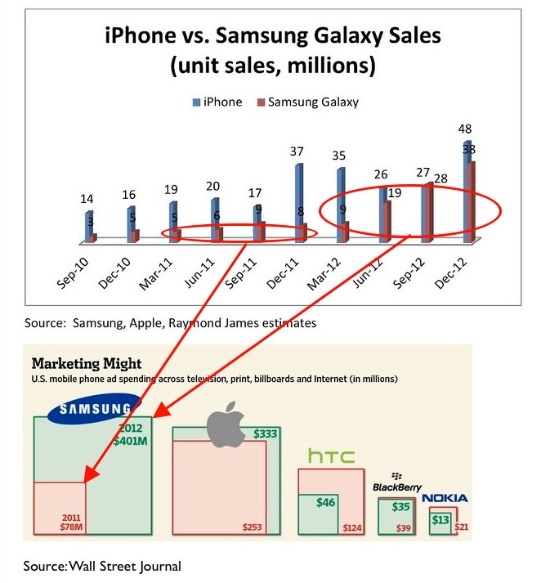 iphone vs samsung sales samsung s advertising success vs apple s front runner 1685