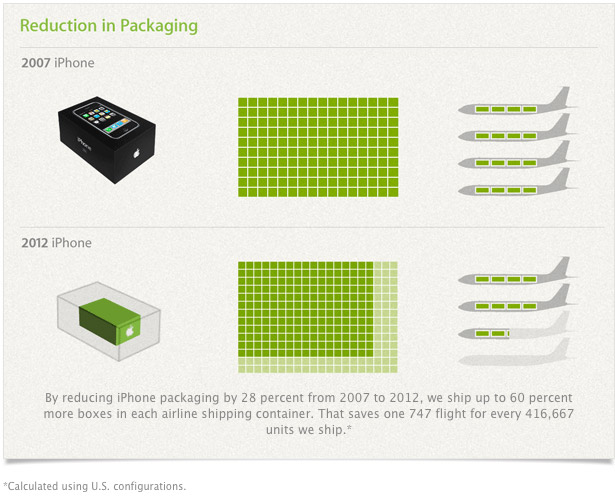Apple Packaging Graph