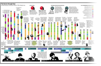 Doctor Who: 50 Year Timeline