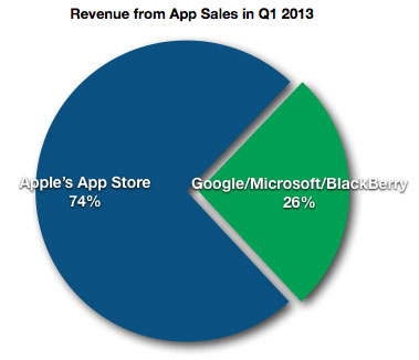 App Revenue for Q1 2013