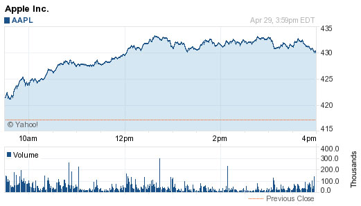 AAPL Chart for April 29th, 2013