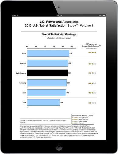 iPad tops JD Power customer satisfaction survey 2 years running