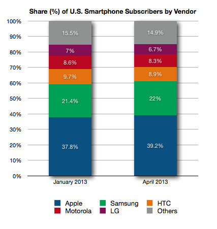 Subscriber Share by Vendor