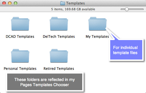 A Finder view of the Templates folder located in the User Library.