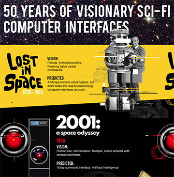 50 Years of Sci-Fi Computer Interfaces