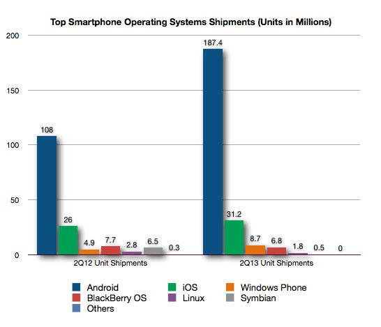 IDC on Smartphones: Android Gains Share, Apple Loses Share ...