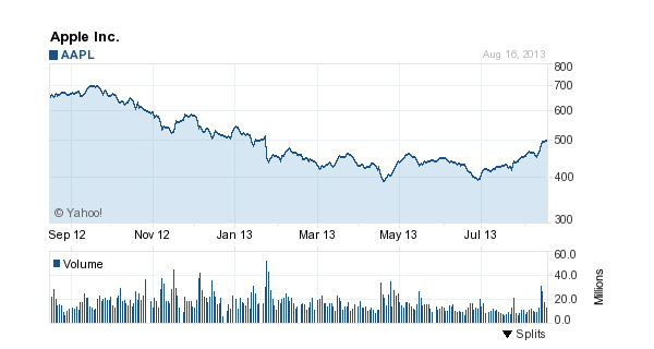 $AAPL 12-Month Chart