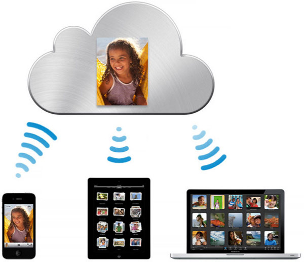 An illustration showing how photos are synchronized wirelessly via iCloud to other iOS devices and computers.