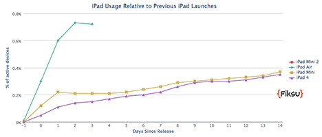 Fisku's data shows high interest in the iPad Air