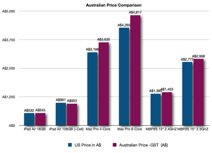 Aussie Price Comparison