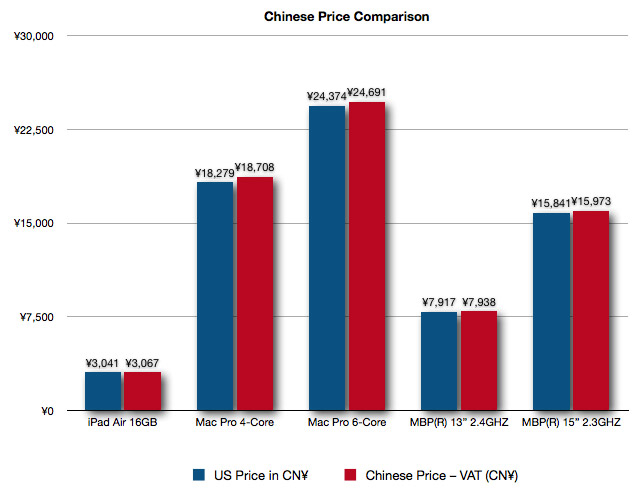 China Price Comparison
