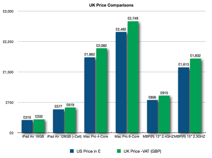 UK Price Comparison