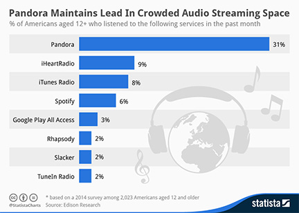 iTunes Radio ranks ahead of Spotify in streaming music listeners
