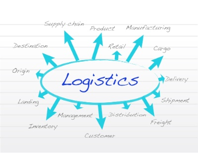 What Is Logistics ?