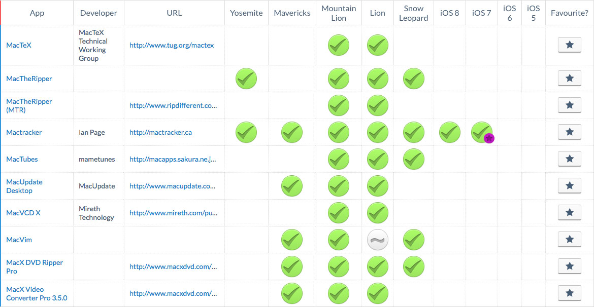 OS X and iOS Application Compatibility Table