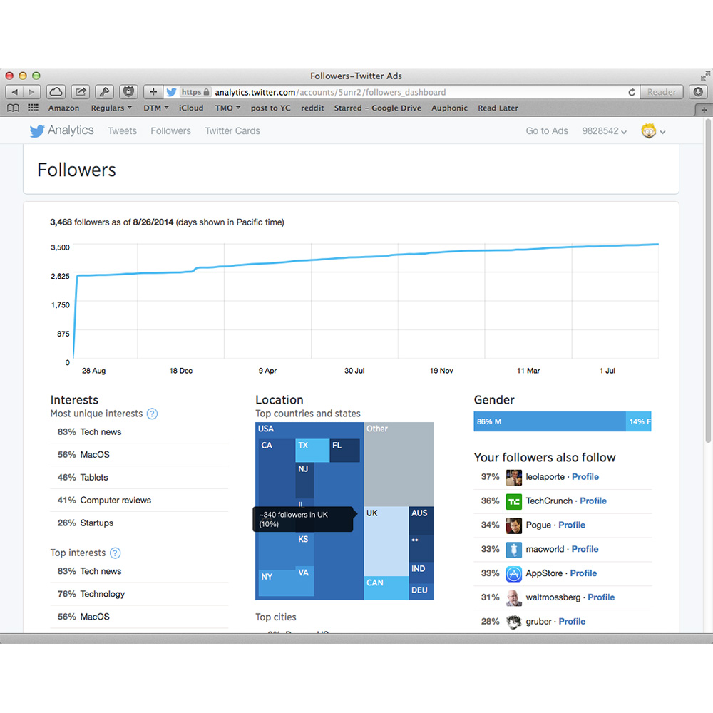 Twitter opens its analytics tools to all users