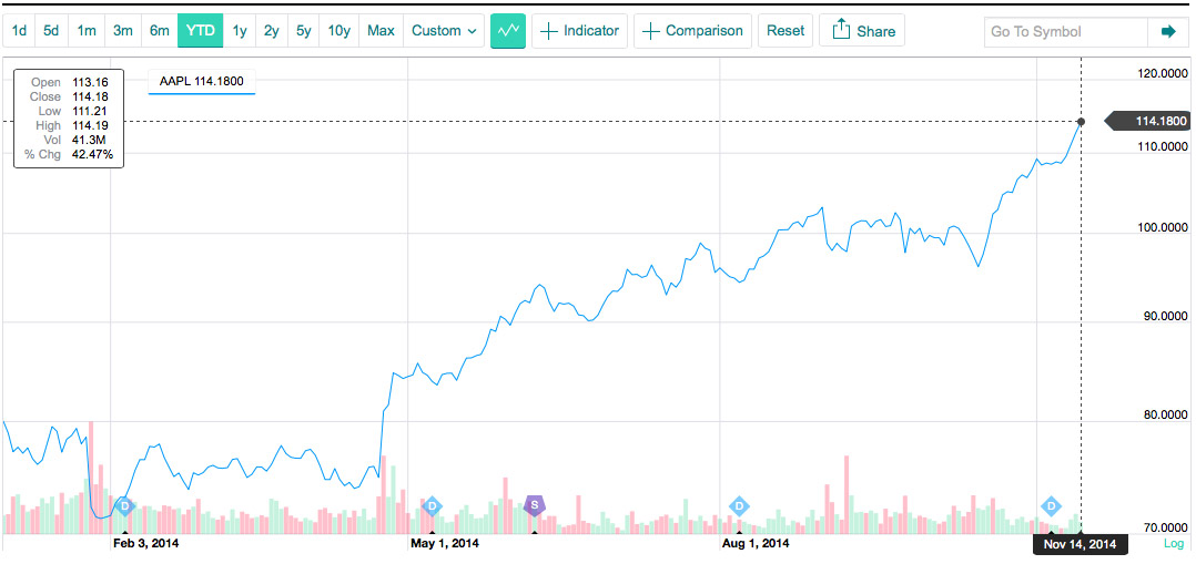 $AAPL Chart Year-to-Date 2014