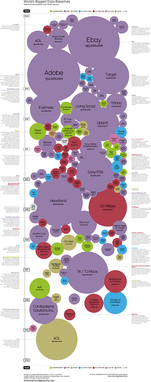 Infographic: Biggest Online Data Breaches, by the Numbers