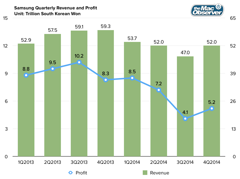 samsung_quarterly_results_4q2014