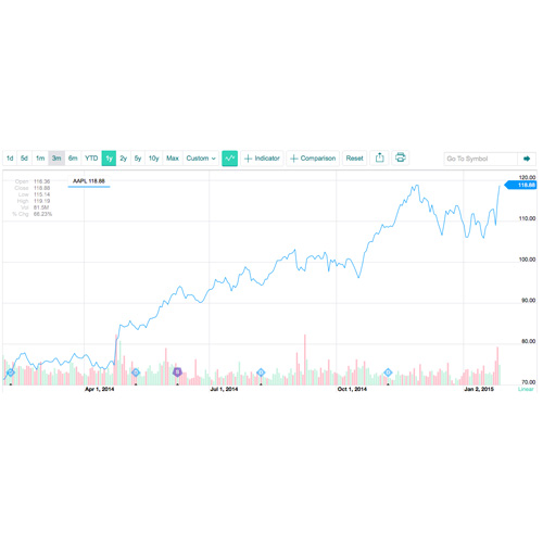 Wall Street Continues Apple