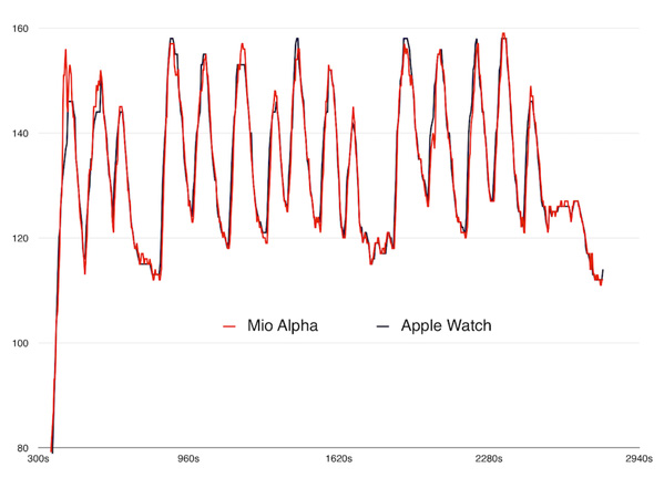 Apple Watch and Mio Alpha heart rate monitor comparison