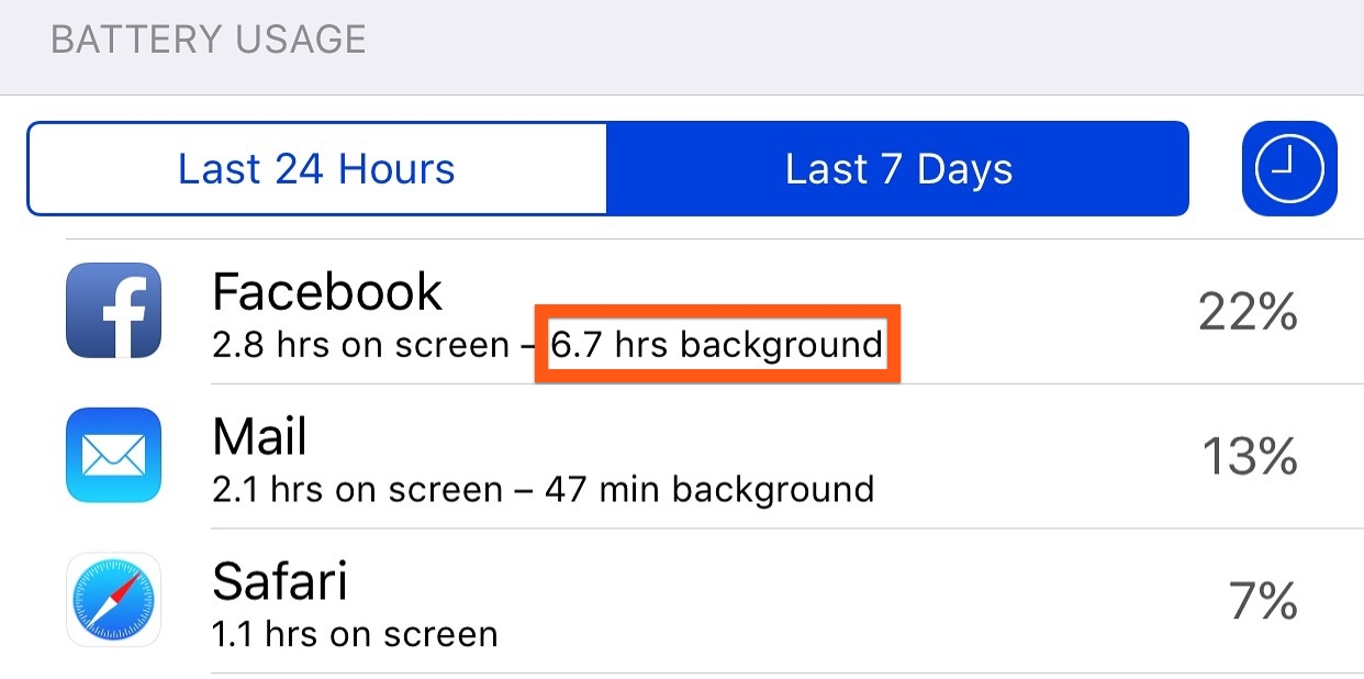 Facebook uses a lot of background battery