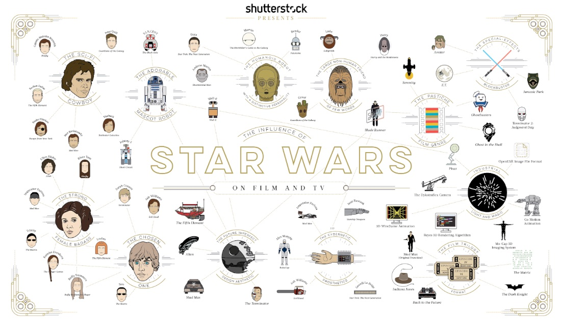 How Star Wars Has Influenced Film, TV and Even Tech Writing