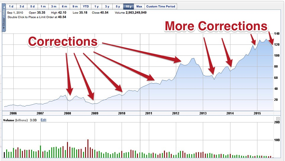 10 Year Chart for $AAPL Ending August 4th, 2015