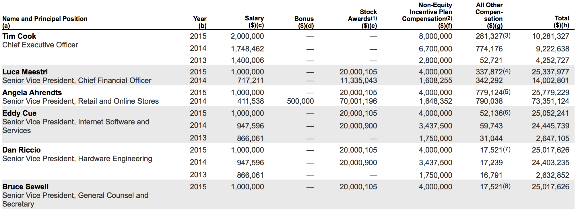 apple 2015 proxy executive compensation