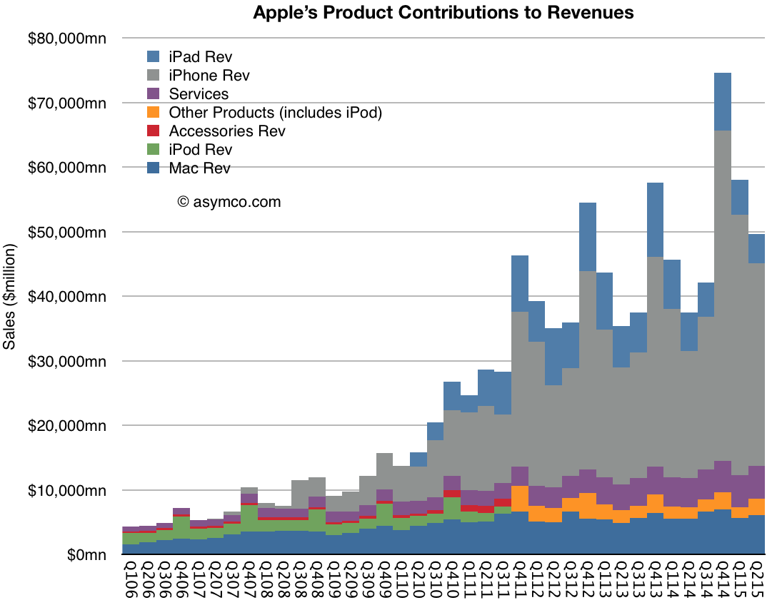 asymco apple revenue by product