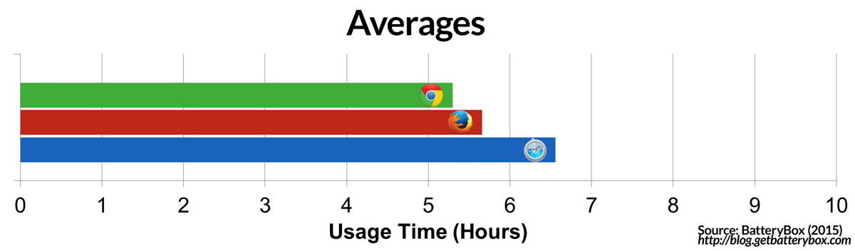 Chart Showing Average Battery Life in Chrome, Firefox, and Safari Tests