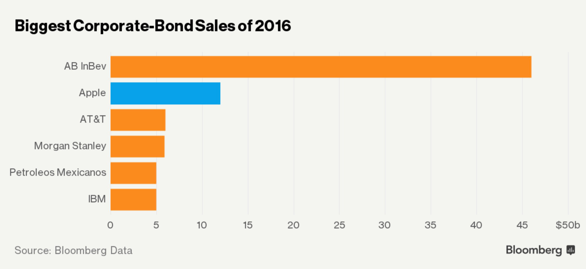 Biggest Corporate-Bond Sales of 2016