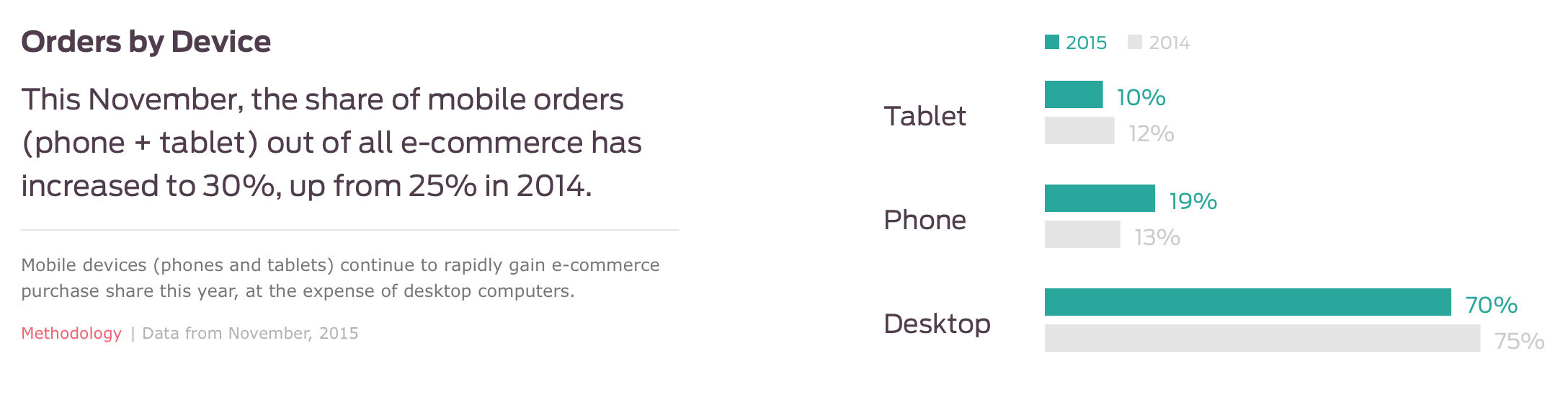 online shopping by device desktop vs mobile